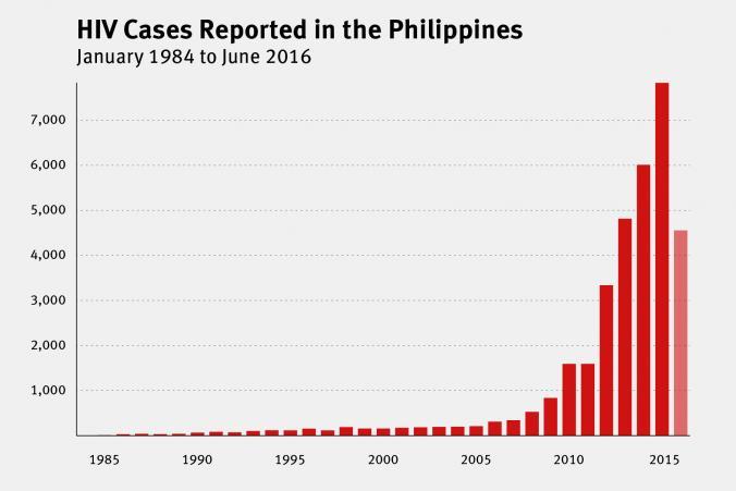 フィリピンのHIV感染者データ